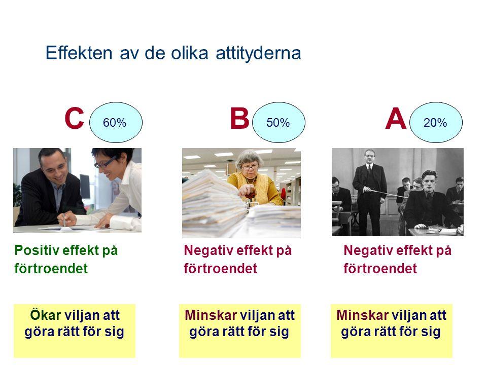 Effekten av de olika attityderna CB Minskar viljan att göra rätt för sig Ökar viljan att göra rätt för sig 50%60% Negativ effekt på förtroendet Positiv effekt på förtroendet A Negativ effekt på förtroendet Minskar viljan att göra rätt för sig 20%