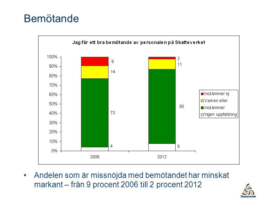 Bemötande Andelen som är missnöjda med bemötandet har minskat markant – från 9 procent 2006 till 2 procent 2012