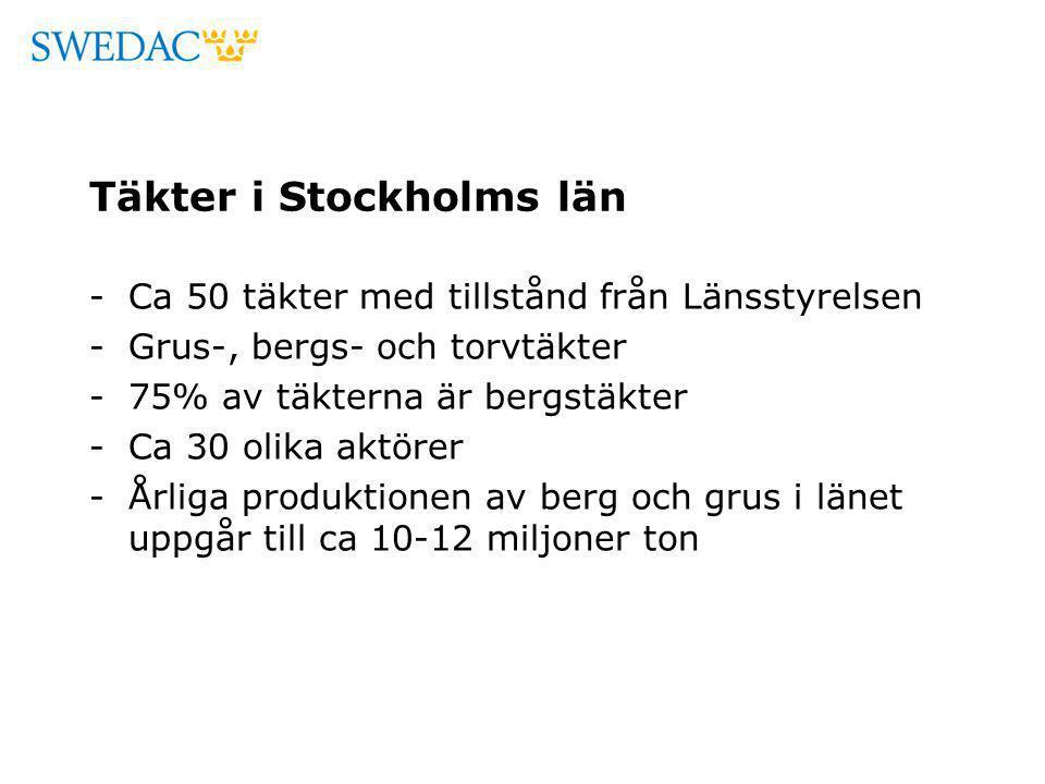 Täkter i Stockholms län -Ca 50 täkter med tillstånd från Länsstyrelsen -Grus-, bergs- och torvtäkter -75% av täkterna är bergstäkter -Ca 30 olika aktö
