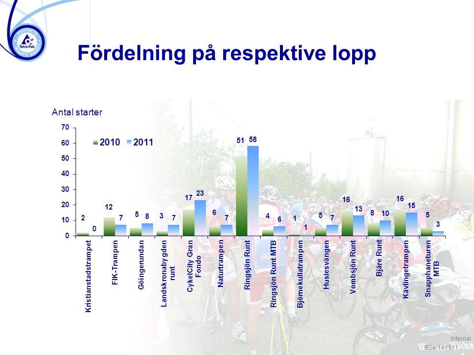 / 4 Fördelning på respektive lopp Antal starter BSe/141111 Internal
