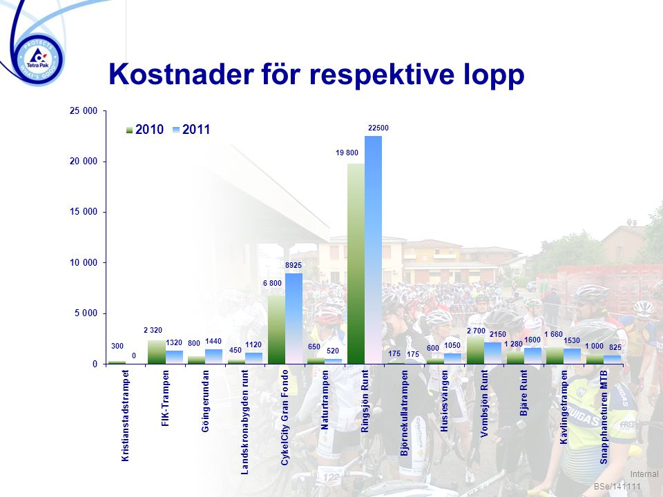 / 5 Kostnader för respektive lopp Source: xxxxx Security level Ref.