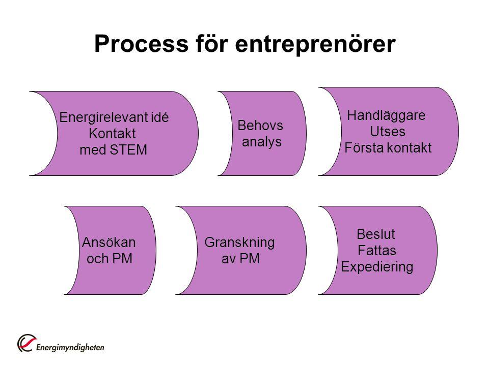 Process för entreprenörer Energirelevant idé Kontakt med STEM Behovs analys Ansökan och PM Granskning av PM Beslut Fattas Expediering Handläggare Utse