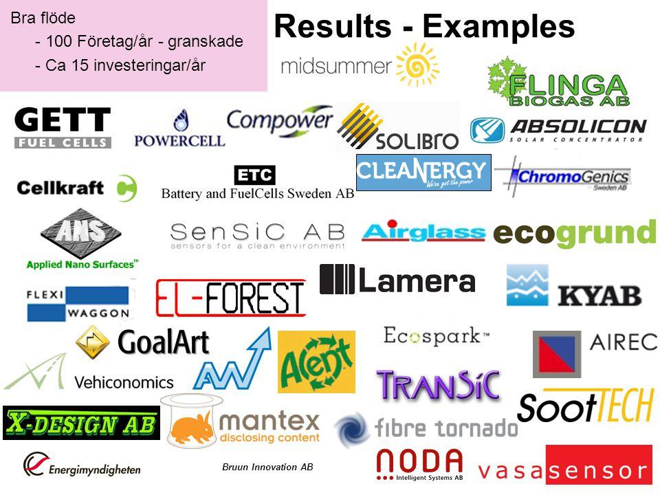 Bra flöde - 100 Företag/år - granskade - Ca 15 investeringar/år Results - Examples Bruun Innovation AB