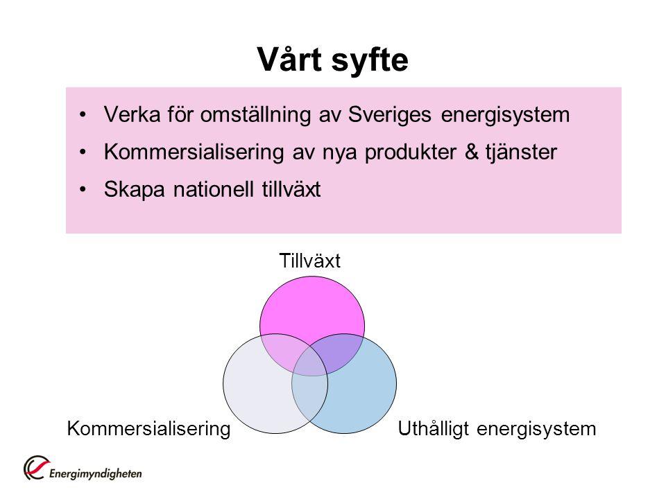 Vårt syfte Verka för omställning av Sveriges energisystem Kommersialisering av nya produkter & tjänster Skapa nationell tillväxt KommersialiseringUthå