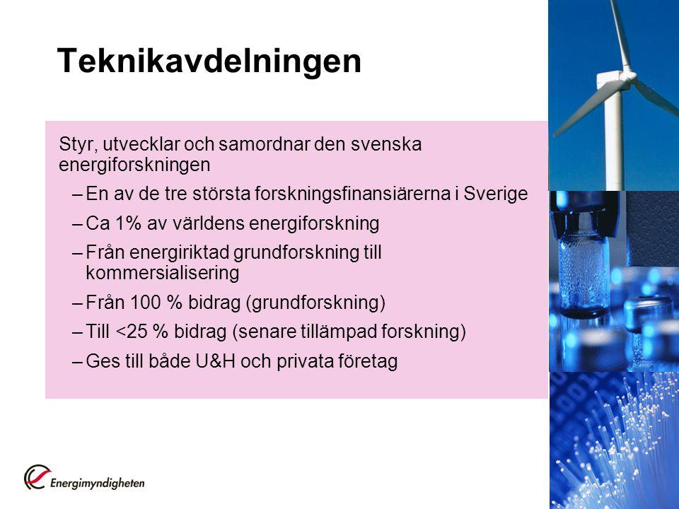 Teknikavdelningen Styr, utvecklar och samordnar den svenska energiforskningen –En av de tre största forskningsfinansiärerna i Sverige –Ca 1% av världe