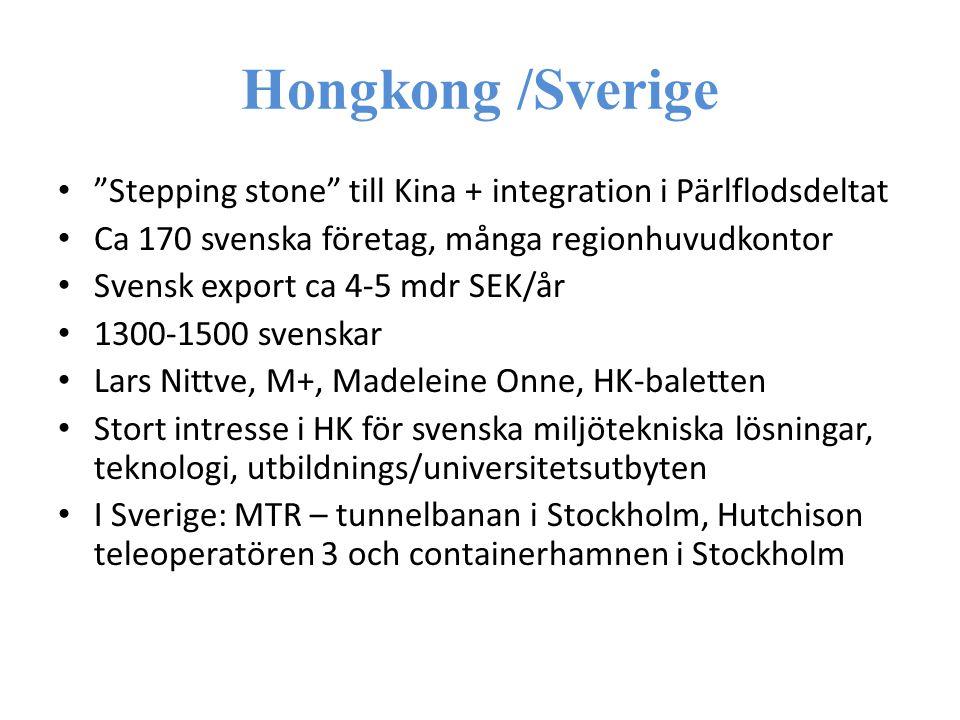 Hongkong /Sverige Stepping stone till Kina + integration i Pärlflodsdeltat Ca 170 svenska företag, många regionhuvudkontor Svensk export ca 4-5 mdr SEK/år 1300-1500 svenskar Lars Nittve, M+, Madeleine Onne, HK-baletten Stort intresse i HK för svenska miljötekniska lösningar, teknologi, utbildnings/universitetsutbyten I Sverige: MTR – tunnelbanan i Stockholm, Hutchison teleoperatören 3 och containerhamnen i Stockholm