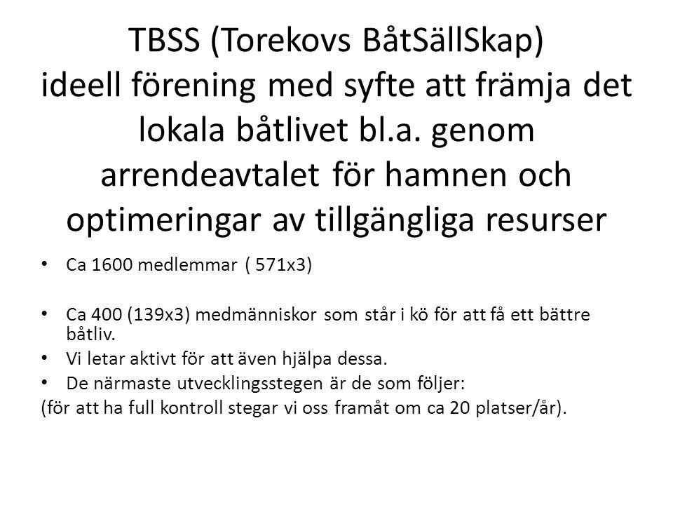 TBSS (Torekovs BåtSällSkap) ideell förening med syfte att främja det lokala båtlivet bl.a.
