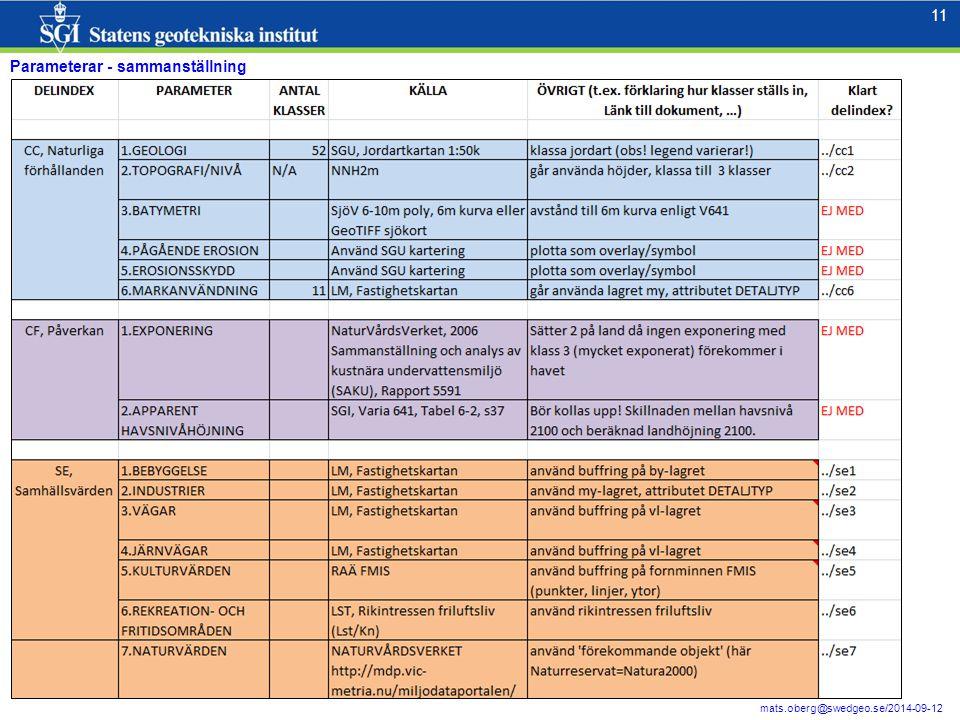 11 mats.oberg@swedgeo.se/2014-09-12 Parameterar - sammanställning