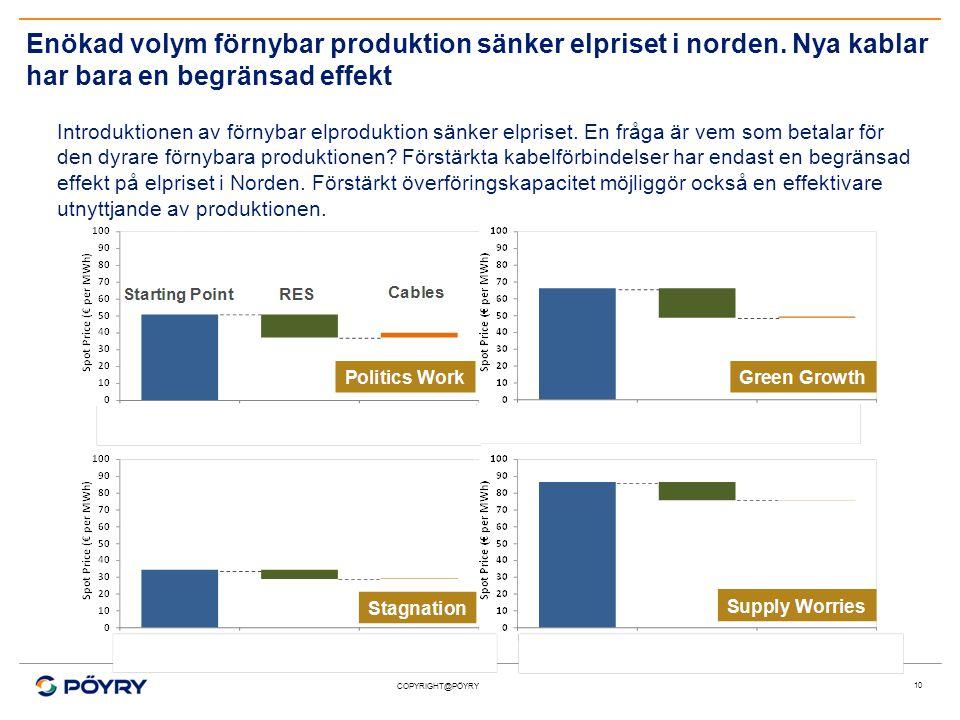 COPYRIGHT@PÖYRY Enökad volym förnybar produktion sänker elpriset i norden.