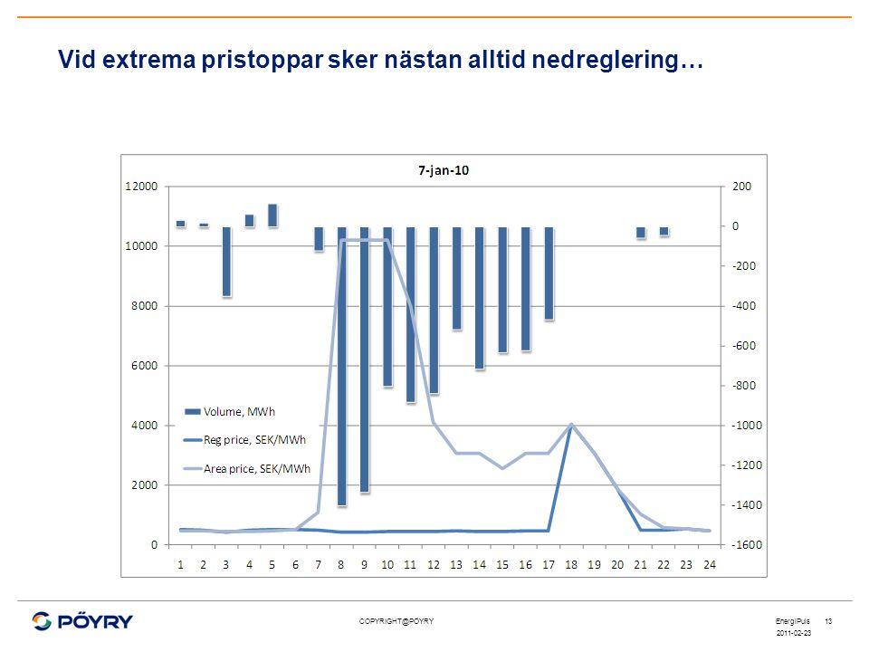 COPYRIGHT@PÖYRY Vid extrema pristoppar sker nästan alltid nedreglering… 2011-02-23 EnergiPuls13