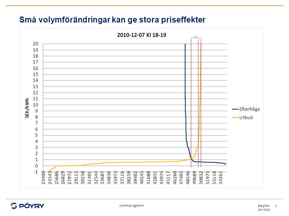 COPYRIGHT@PÖYRY Små volymförändringar kan ge stora priseffekter 2011-02-23 EnergiPuls3 1900 MW 1500 MW