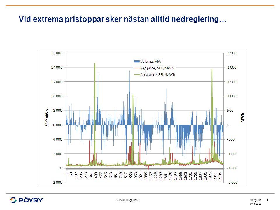COPYRIGHT@PÖYRY Vid extrema pristoppar sker nästan alltid nedreglering… 2011-02-23 EnergiPuls4