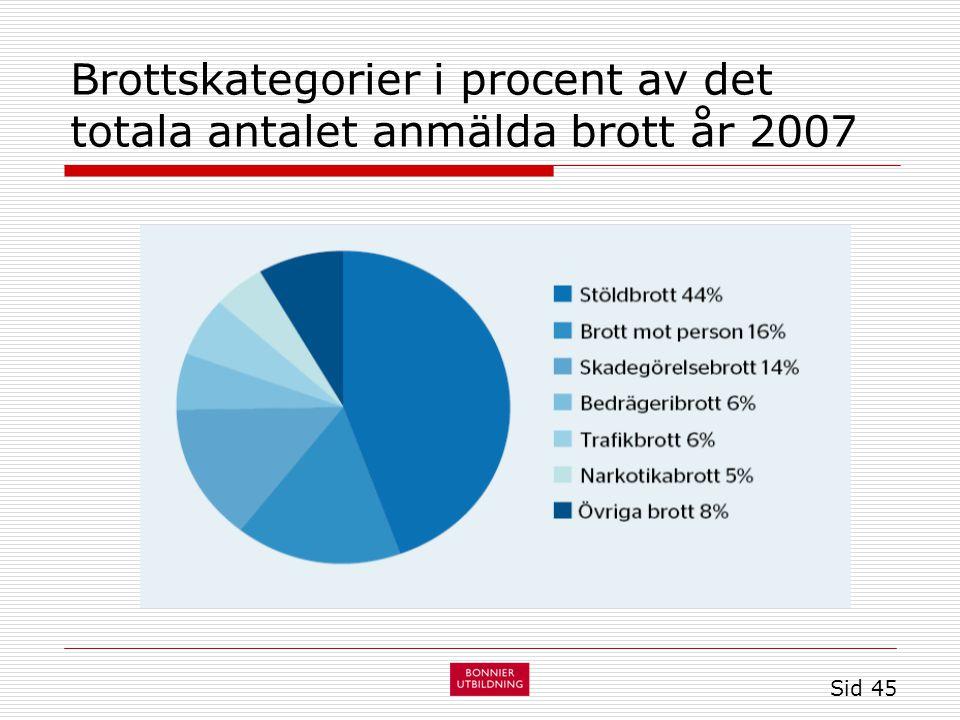 Brottskategorier i procent av det totala antalet anmälda brott år 2007 Sid 45