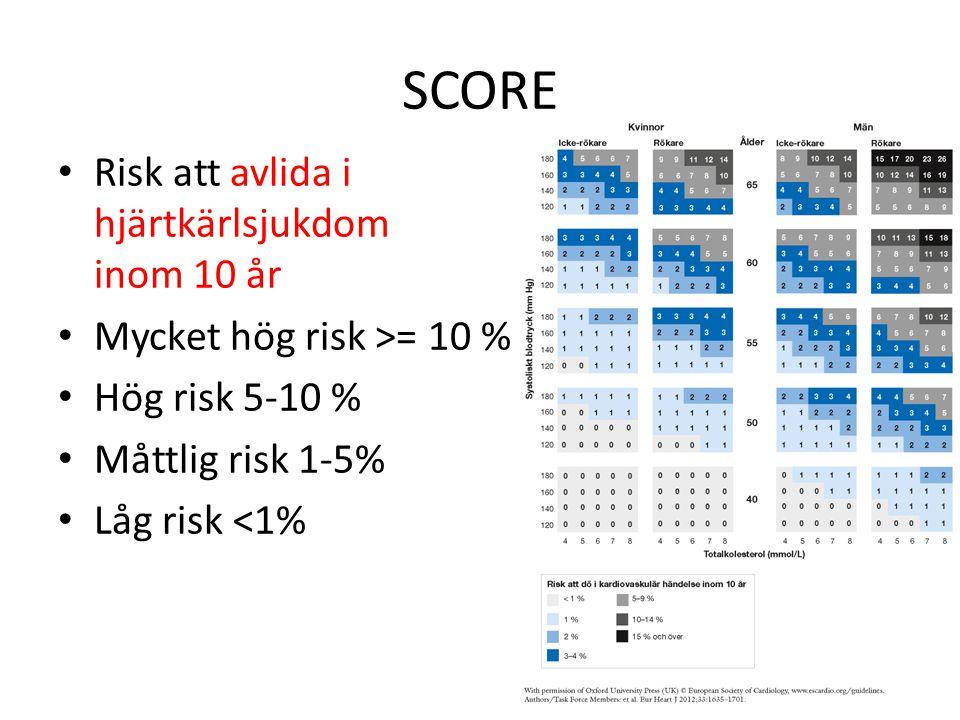 SCORE Risk att avlida i hjärtkärlsjukdom inom 10 år Mycket hög risk >= 10 % Hög risk 5-10 % Måttlig risk 1-5% Låg risk <1%