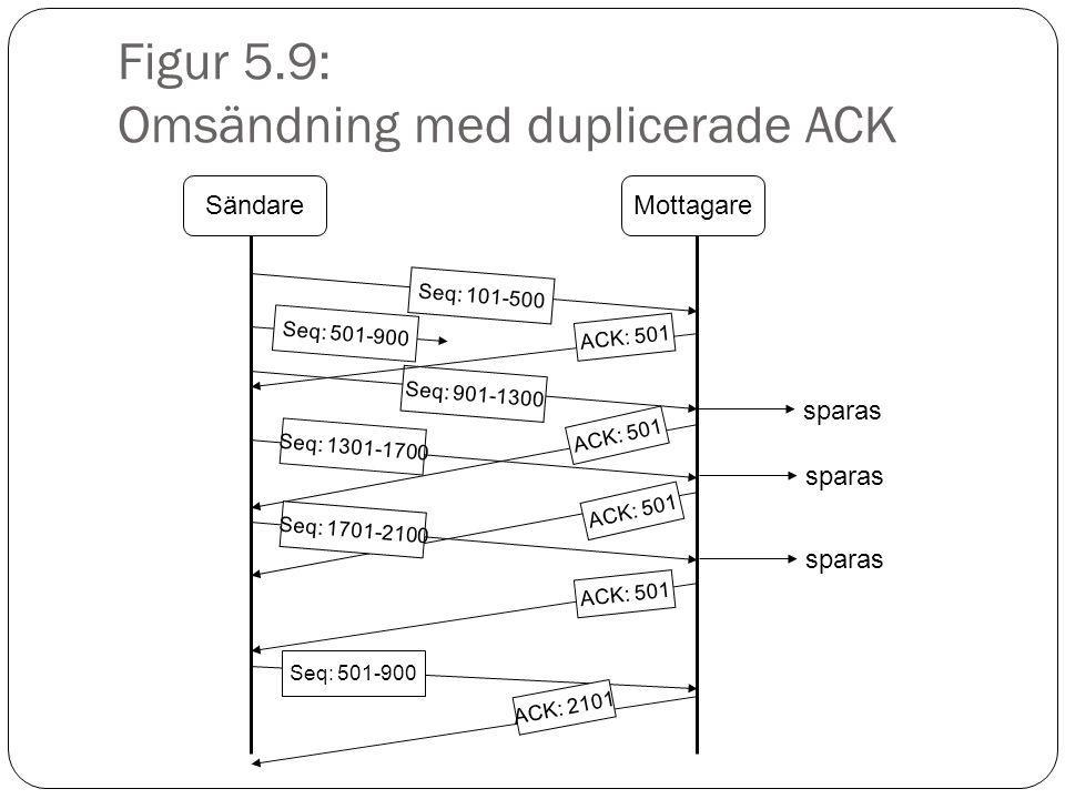 Figur 5.9: Omsändning med duplicerade ACK SändareMottagare Seq: 101-500 Seq: 501-900 Seq: 901-1300 ACK: 501 sparas Seq: 1301-1700 Seq: 1701-2100 ACK: 501 ACK: 2101 sparas Seq: 501-900
