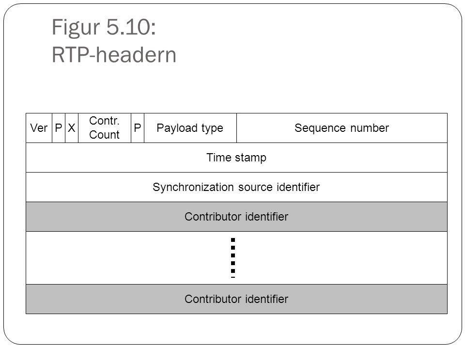 Figur 5.10: RTP-headern VerPX Contr.