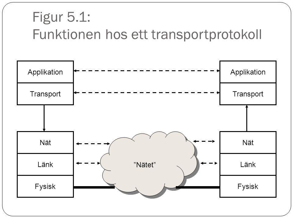 """Figur 5.1: Funktionen hos ett transportprotokoll Applikation Transport Nät Länk Fysisk Applikation Transport Nät Länk Fysisk """"Nätet"""""""