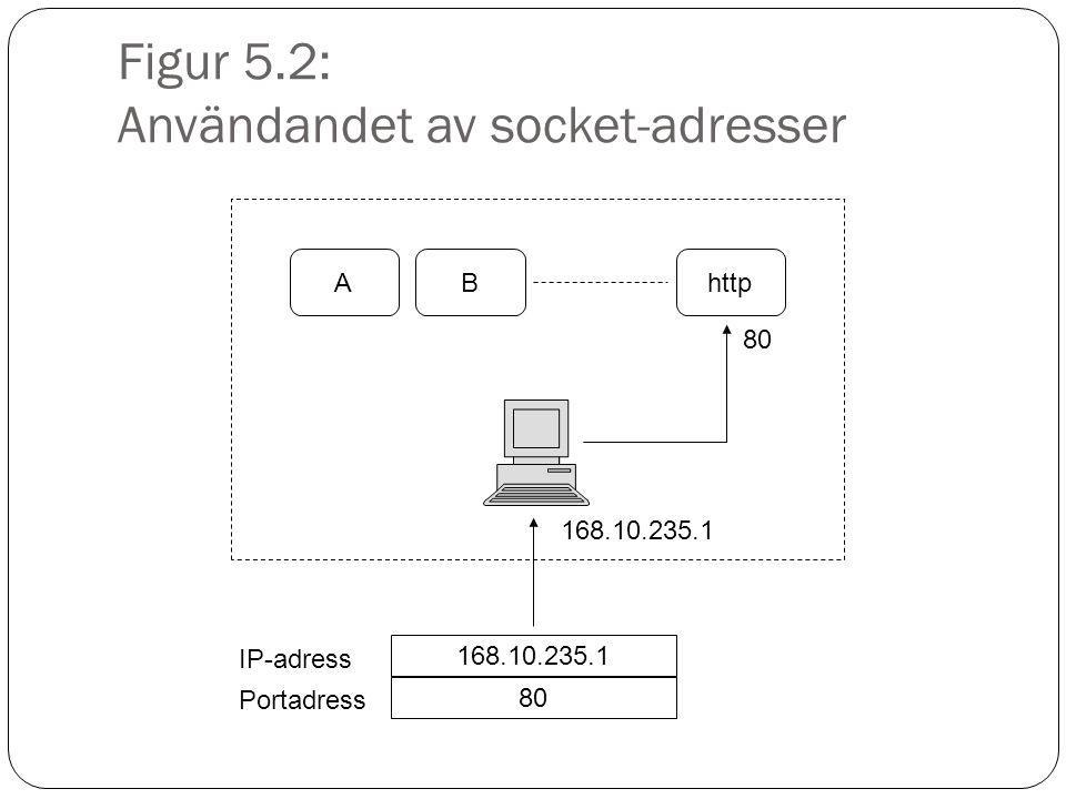 Figur 5.2: Användandet av socket-adresser ABhttp 80 168.10.235.1 80 IP-adress Portadress 168.10.235.1