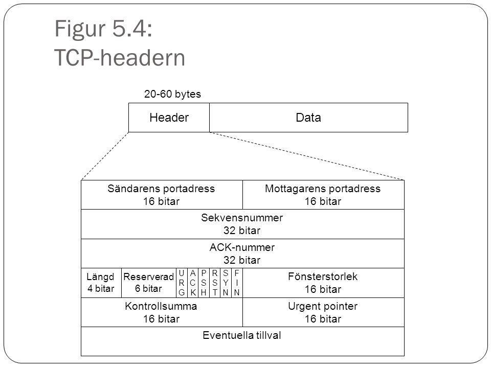 Figur 5.4: TCP-headern HeaderData 20-60 bytes Sändarens portadress 16 bitar Mottagarens portadress 16 bitar Kontrollsumma 16 bitar Fönsterstorlek 16 b