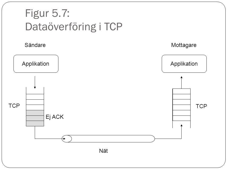 Figur 5.8: TCPs dataöverföing när inga fel inträffar SändareMottagare Seq: 101-500 Seq: 501-900 Seq: 901-1300 ACK: 501 ACK: 901 ACK: 1301