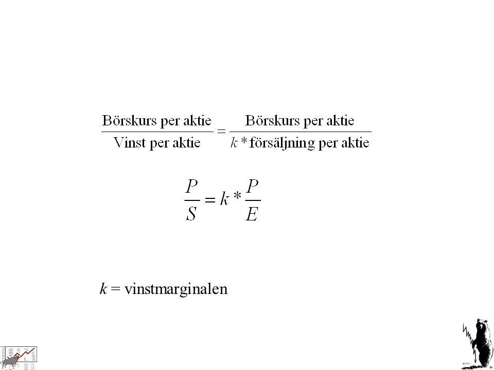 k = vinstmarginalen
