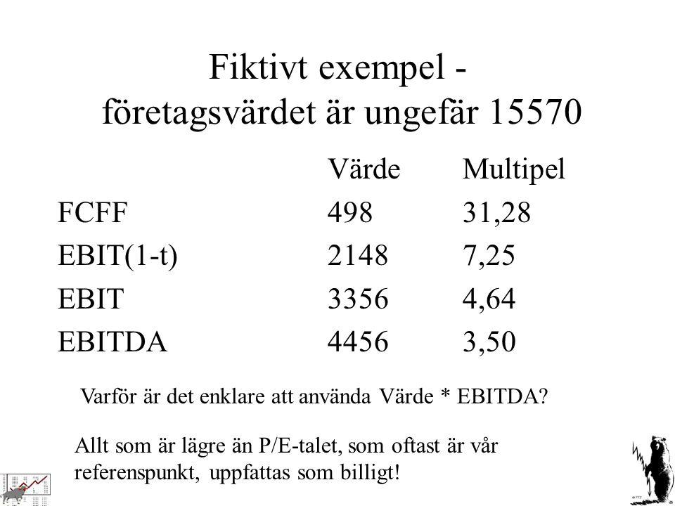Fiktivt exempel - företagsvärdet är ungefär 15570 VärdeMultipel FCFF49831,28 EBIT(1-t)21487,25 EBIT33564,64 EBITDA44563,50 Varför är det enklare att a