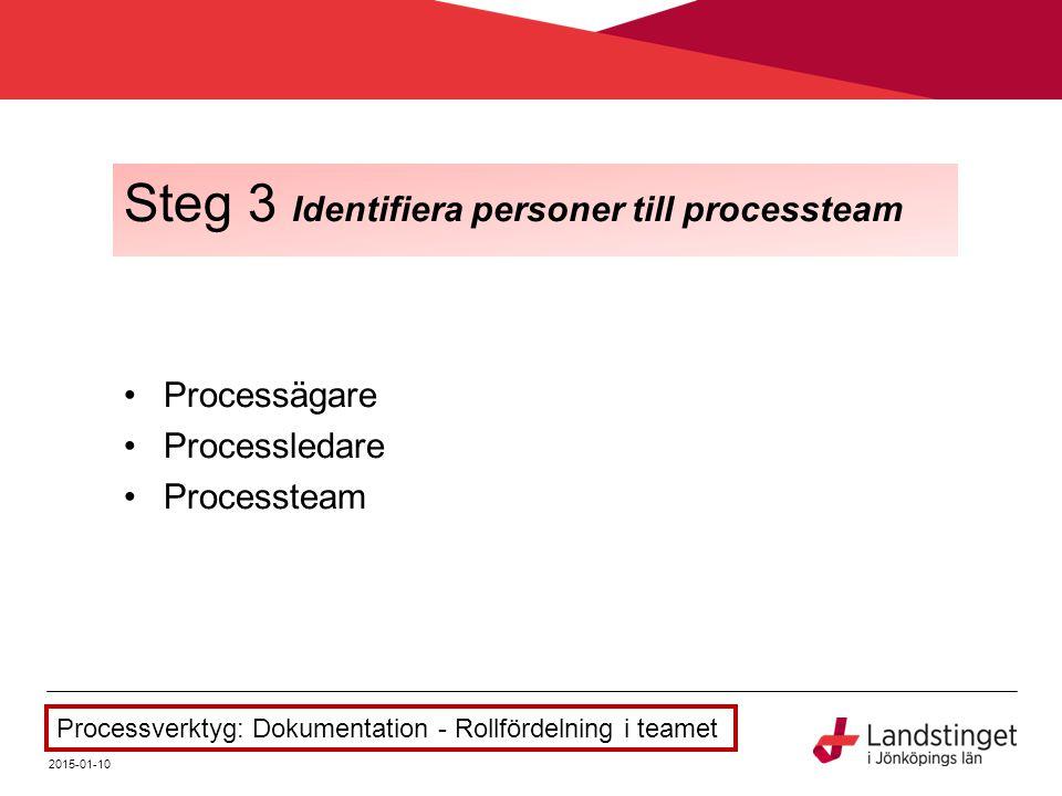 2015-01-10 Steg 3 Identifiera personer till processteam Processägare Processledare Processteam Processverktyg: Dokumentation - Rollfördelning i teamet