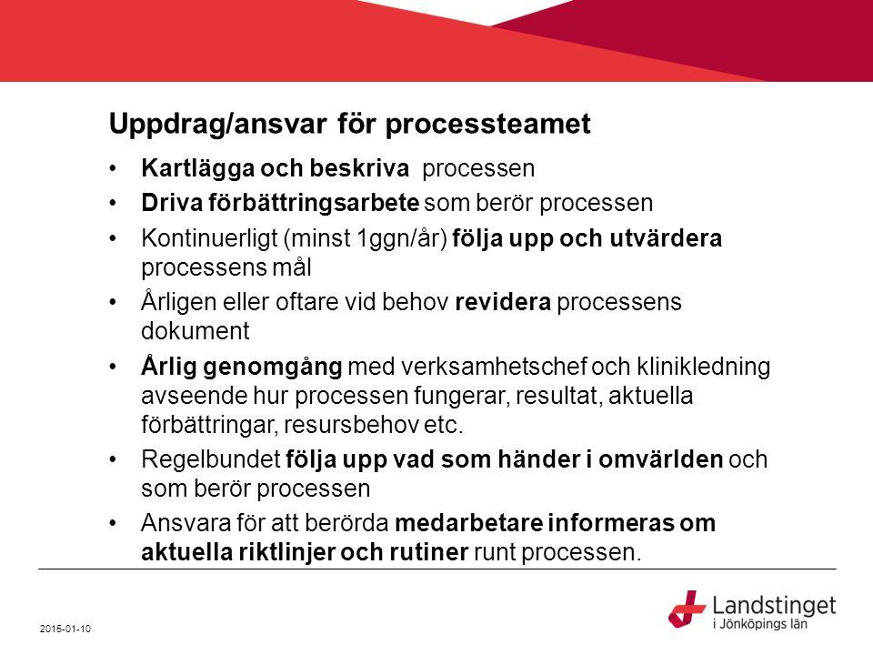Uppdrag/ansvar för processteamet Kartlägga och beskriva processen Driva förbättringsarbete som berör processen Kontinuerligt (minst 1ggn/år) följa upp