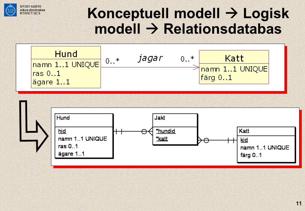IV1351 ht2010 nikos dimitrakas KTH/ICT/SCS 11 Konceptuell modell  Logisk modell  Relationsdatabas