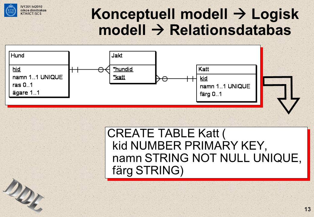 IV1351 ht2010 nikos dimitrakas KTH/ICT/SCS 13 Konceptuell modell  Logisk modell  Relationsdatabas CREATE TABLE Katt ( kid NUMBER PRIMARY KEY, namn STRING NOT NULL UNIQUE, färg STRING)