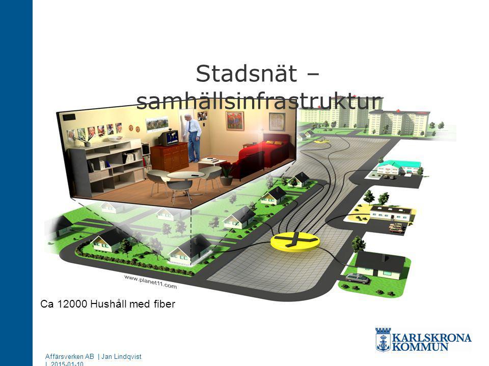 Stadsnät – samhällsinfrastruktur Affärsverken AB | Jan Lindqvist | 2015-01-10 Ca 12000 Hushåll med fiber