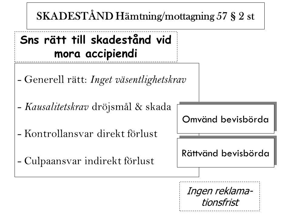 SKADESTÅND Hämtning/mottagning 57 § 2 st Sns rätt till skadestånd vid mora accipiendi - Generell rätt: Inget väsentlighetskrav - Kausalitetskrav dröjs