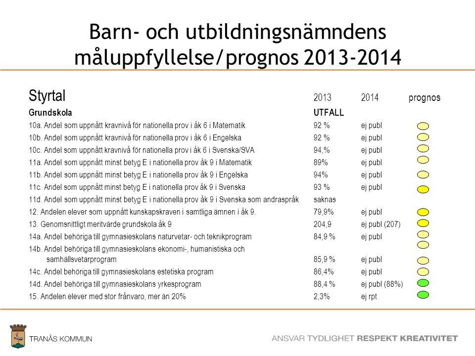 SAMHÄLLSBYGGNADSFÖRVALTNINGEN Barn- och utbildningsnämndens måluppfyllelse/prognos 2013-2014 Styrtal 20132014 prognos GrundskolaUTFALL 10a.