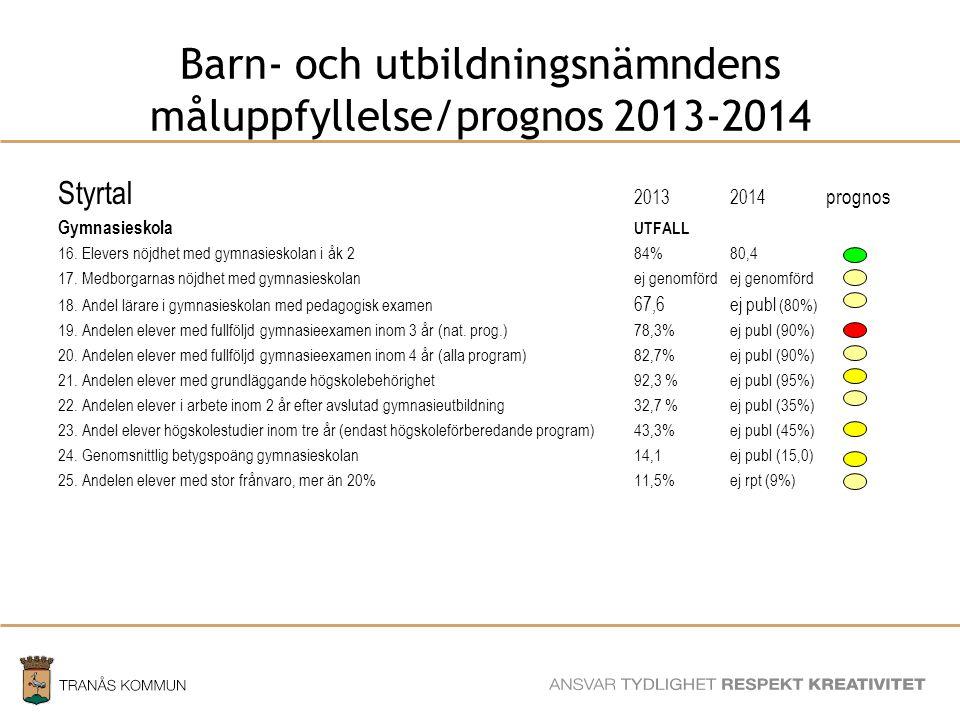 SAMHÄLLSBYGGNADSFÖRVALTNINGEN Barn- och utbildningsnämndens måluppfyllelse/prognos 2013-2014 Styrtal 20132014 prognos Gymnasieskola UTFALL 16.
