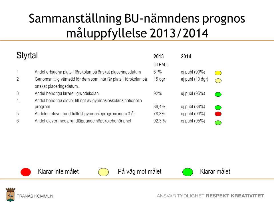 SAMHÄLLSBYGGNADSFÖRVALTNINGEN Sammanställning BU-nämndens prognos måluppfyllelse 2013/2014 Styrtal 20132014 UTFALL 1Andel erbjudna plats i förskolan på önskat placeringsdatum61%ej publ (90%) 2Genomsnittlig väntetid för dem som inte får plats i förskolan på 15 dgr ej publ (10 dgr) önskat placeringsdatum.