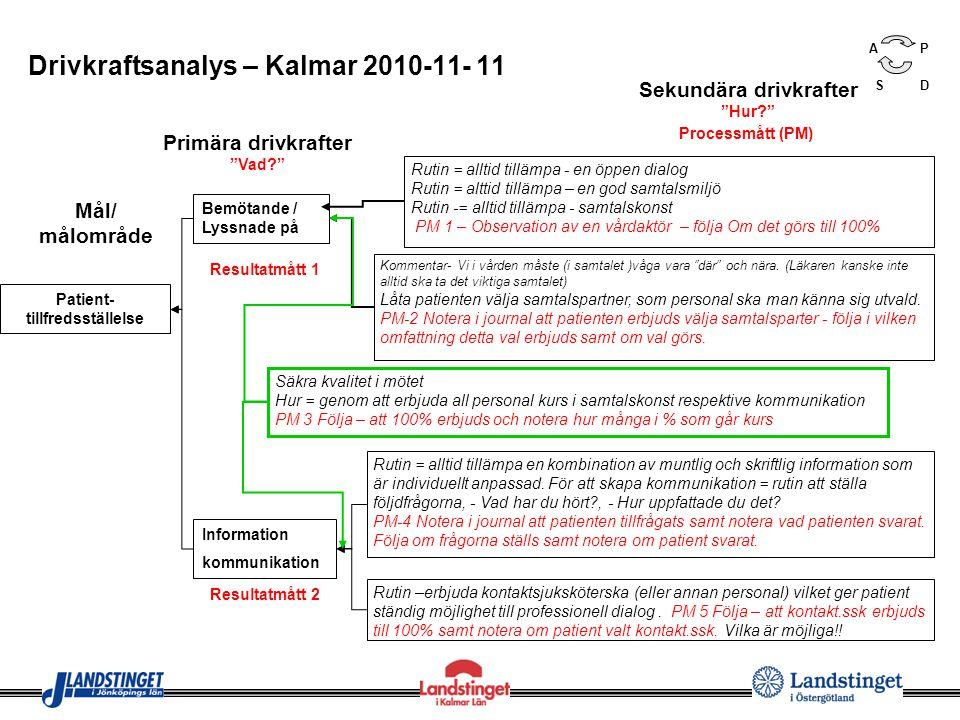 Mål/ målområde Bemötande / Lyssnade på Drivkraftsanalys – Kalmar 2010-11- 11 Patient- tillfredsställelse Information kommunikation Primära drivkrafter Vad? Sekundära drivkrafter Hur? ©IHI Rutin = alltid tillämpa - en öppen dialog Rutin = alttid tillämpa – en god samtalsmiljö Rutin -= alltid tillämpa - samtalskonst PM 1 – Observation av en vårdaktör – följa Om det görs till 100% Kommentar- Vi i vården måste (i samtalet )våga vara där och nära.