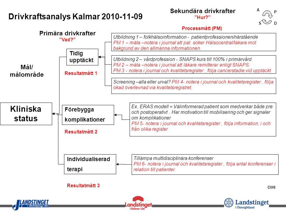 Mål/ målområde Rätt kompetens Drivkraftsanalys Kalmar 2010-11-09 Resurser/ kostnader Rätt vårdnivå Primära drivkrafter Vad? Sekundära drivkrafter Hur? ©IHI Följa ledtider - Utredning Patient på rätt plats vid rätt tidpunkt PM 4 – mäta tid från misstanke i primärvård till diagnos och behandling inom specialistvård – notera i journal och kvalitetsregister, följa cancerstadie vid upptäckt.