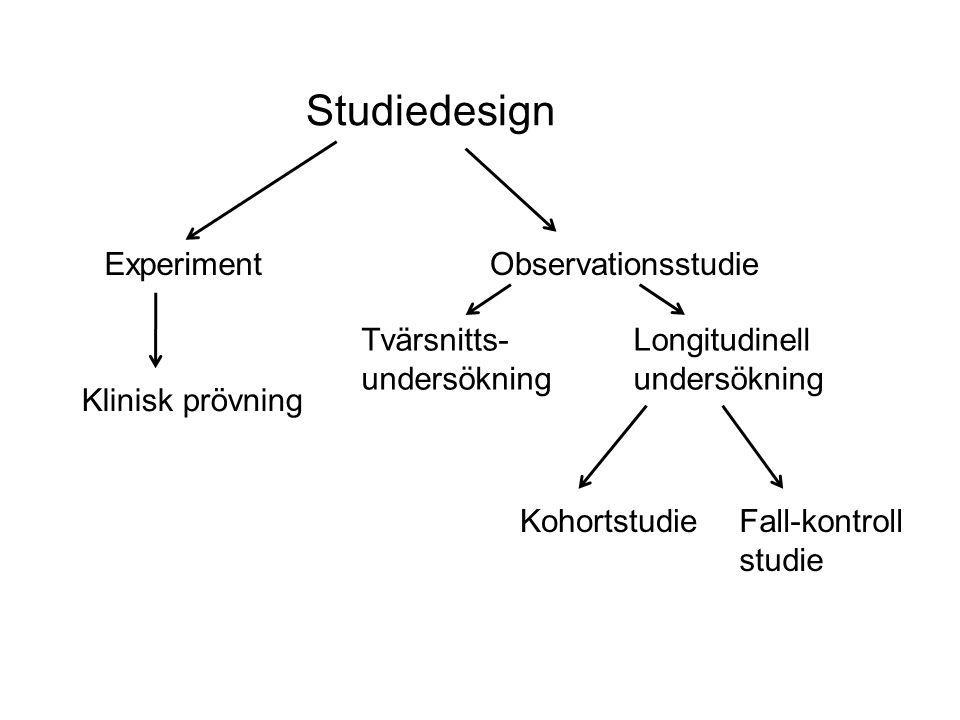 Studiedesign Experiment Klinisk prövning Observationsstudie Tvärsnitts- undersökning Longitudinell undersökning KohortstudieFall-kontroll studie