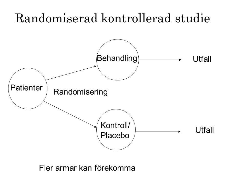 Randomiserad kontrollerad studie Patienter Behandling Kontroll/ Placebo Randomisering Utfall Fler armar kan förekomma