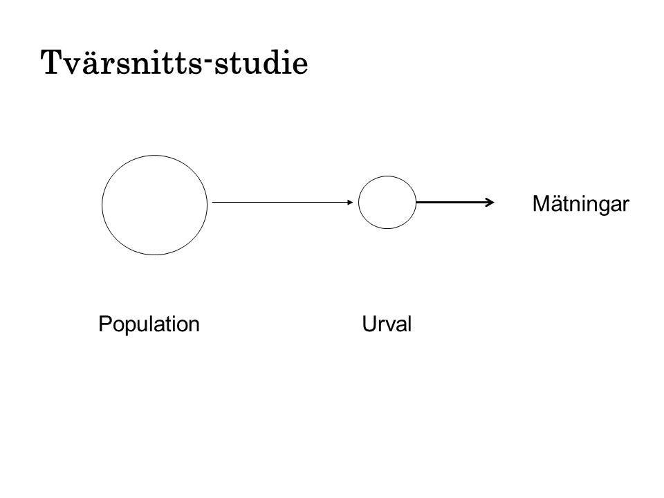 Tvärsnitts-studie Population Urval Mätningar