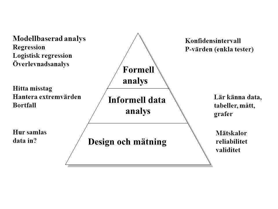Formell analys Informell data analys Design och mätning Hur samlas data in? Mätskalor reliabilitet validitet Lär känna data, tabeller, mått, grafer Hi