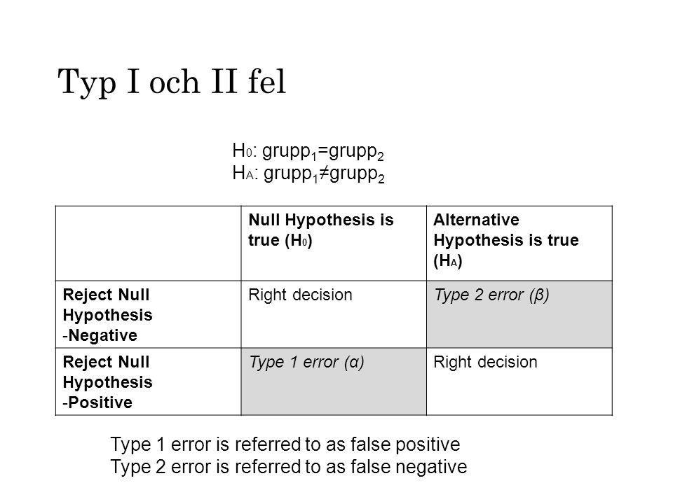Typ I och II fel Null Hypothesis is true (H 0 ) Alternative Hypothesis is true (H A ) Reject Null Hypothesis -Negative Right decisionType 2 error (β)