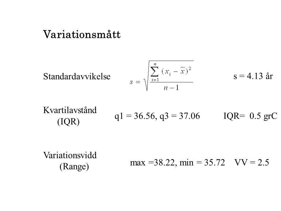Variationsmått Standardavvikelse Kvartilavstånd (IQR) Variationsvidd (Range) s = 4.13 år q1 = 36.56, q3 = 37.06 IQR= 0.5 grC max =38.22, min = 35.72 V