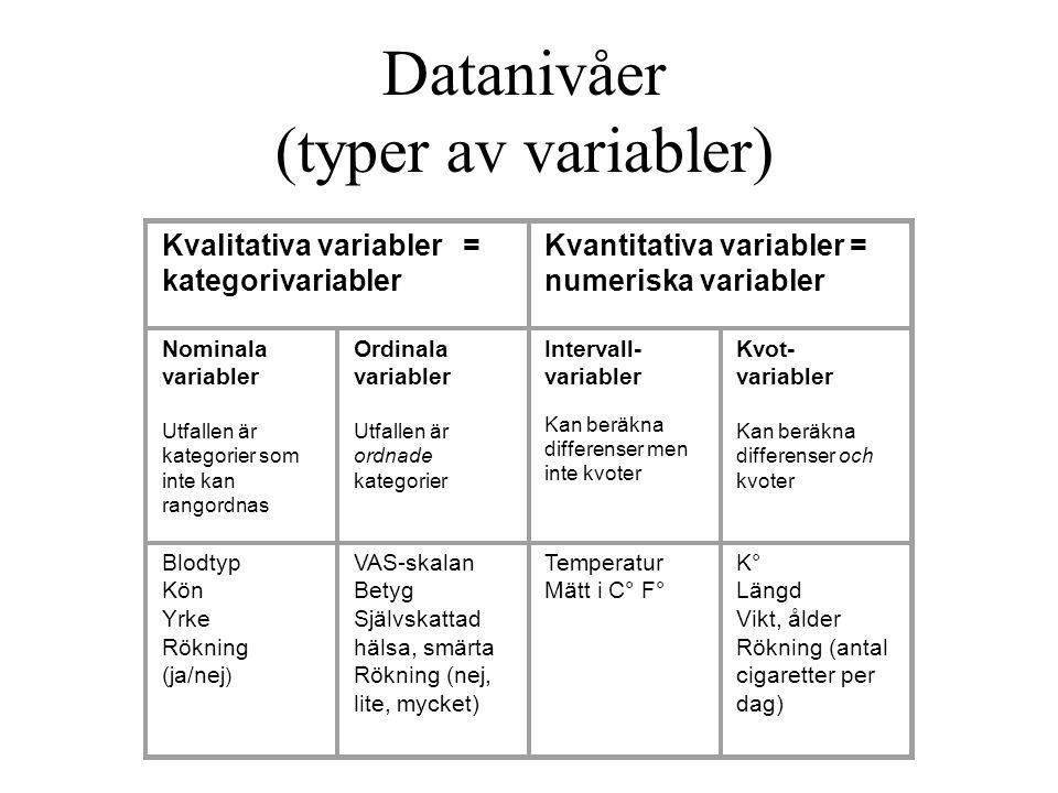 Datanivåer (typer av variabler) Kvalitativa variabler = kategorivariabler Kvantitativa variabler = numeriska variabler Nominala variabler Utfallen är