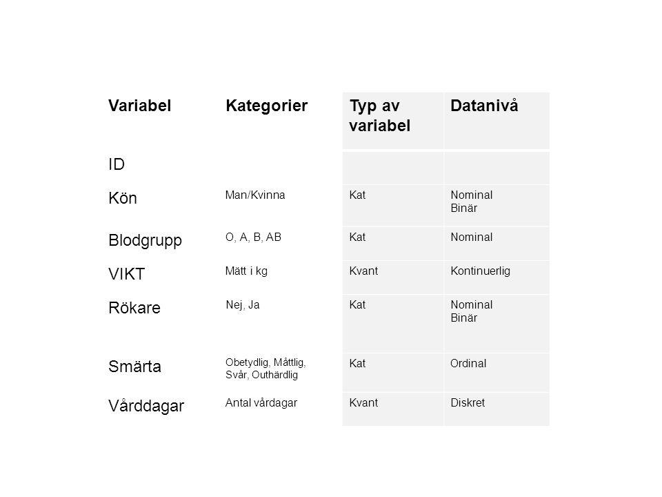 VariabelKategorierTyp av variabel Datanivå ID Kön Man/KvinnaKatNominal Binär Blodgrupp O, A, B, ABKatNominal VIKT Mätt i kgKvantKontinuerlig Rökare Ne