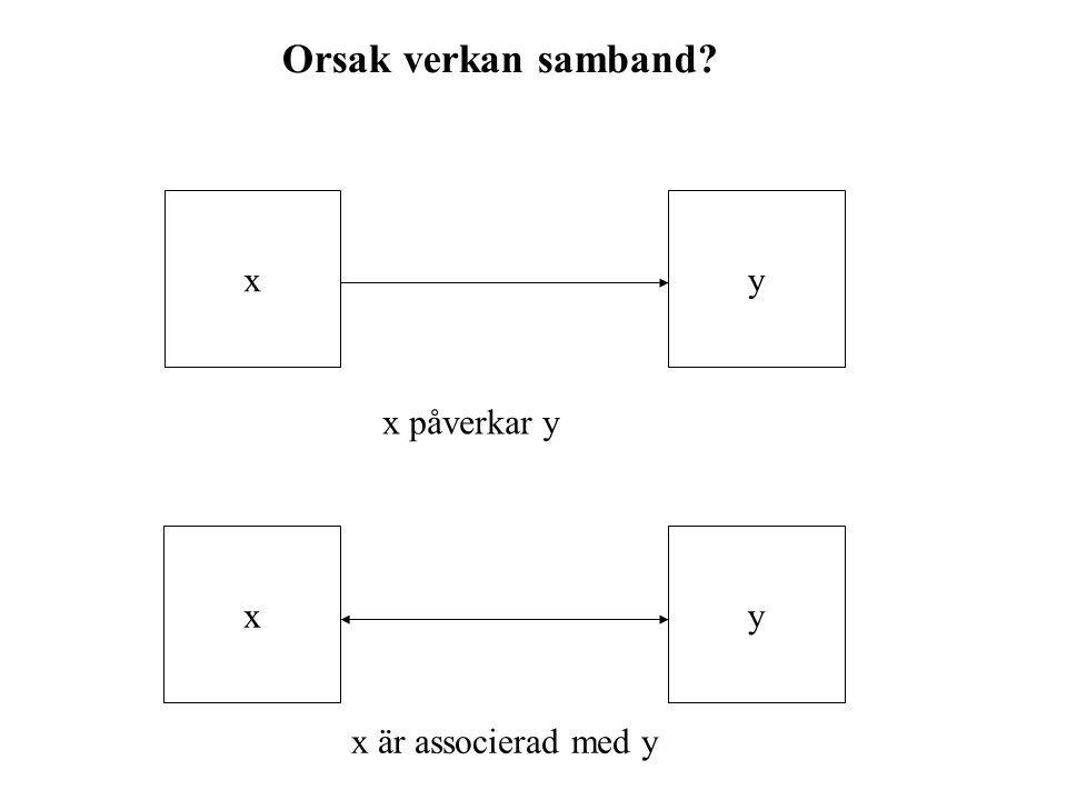 Orsak verkan samband? xyxy x påverkar y x är associerad med y