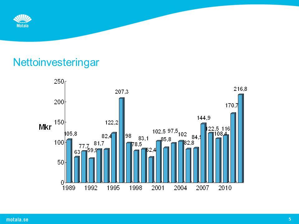 5 Nettoinvesteringar