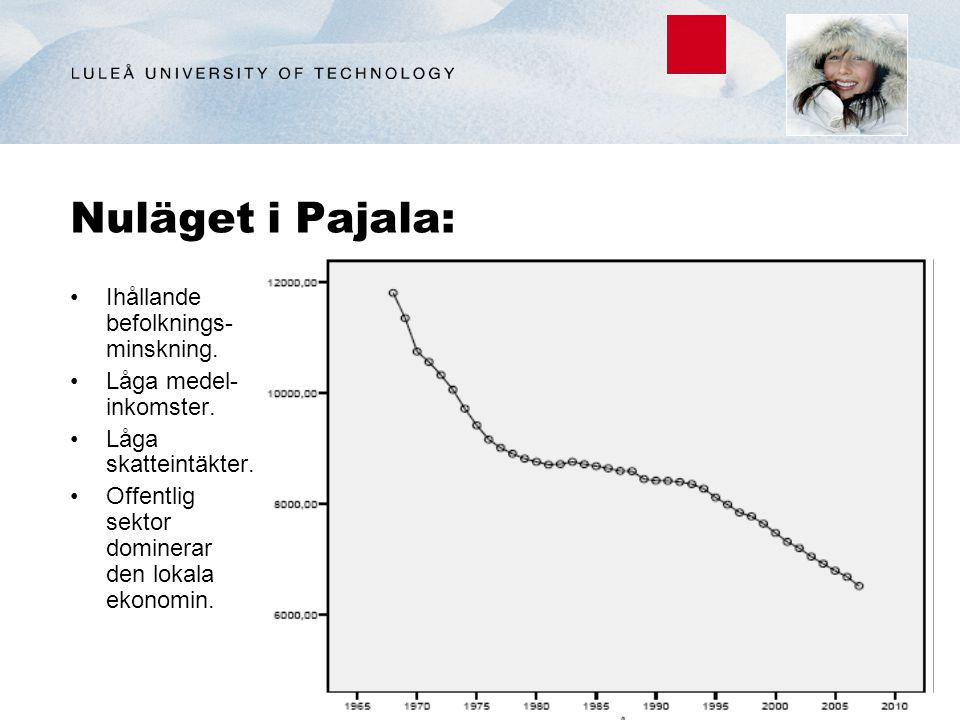 Nuläget i Pajala: Ihållande befolknings- minskning. Låga medel- inkomster. Låga skatteintäkter. Offentlig sektor dominerar den lokala ekonomin.