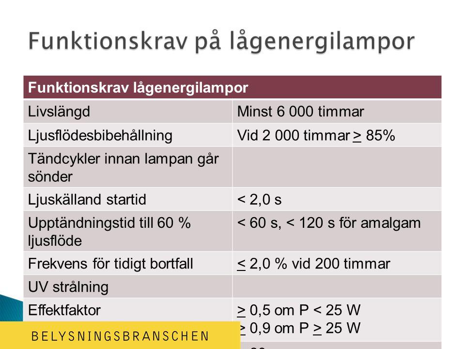 Funktionskrav lågenergilampor LivslängdMinst 6 000 timmar LjusflödesbibehållningVid 2 000 timmar > 85% Tändcykler innan lampan går sönder Ljuskälland startid< 2,0 s Upptändningstid till 60 % ljusflöde < 60 s, < 120 s för amalgam Frekvens för tidigt bortfall< 2,0 % vid 200 timmar UV strålning Effektfaktor> 0,5 om P < 25 W > 0,9 om P > 25 W Färgåtergivning> 80