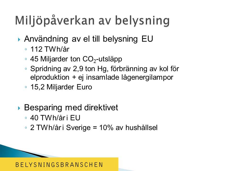  Användning av el till belysning EU ◦ 112 TWh/år ◦ 45 Miljarder ton CO 2 -utsläpp ◦ Spridning av 2,9 ton Hg, förbränning av kol för elproduktion + ej insamlade lågenergilampor ◦ 15,2 Miljarder Euro  Besparing med direktivet ◦ 40 TWh/år i EU ◦ 2 TWh/år i Sverige = 10% av hushållsel